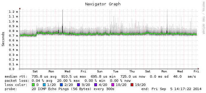 smokeping latency measurements to google.ch over more than a week