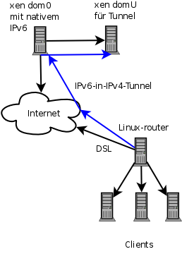 IPv6-Tunnel-Prinzip
