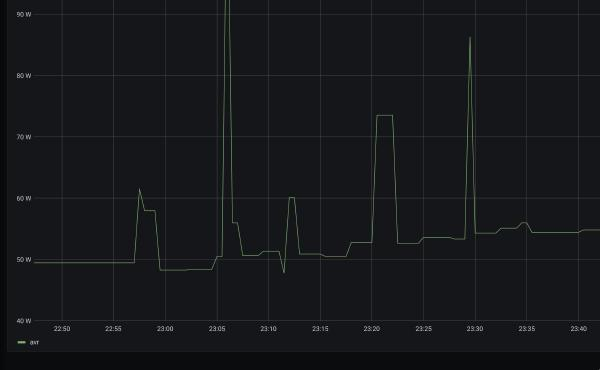 graph showing power consumption when enabling network links